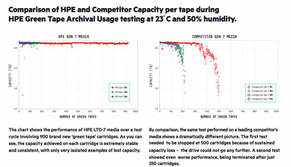 Comparison of HPE and Competitor Capacity per tape