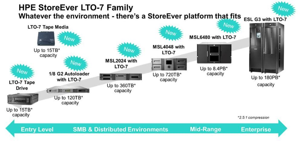HPE StoreEver LTO-7 Familiy