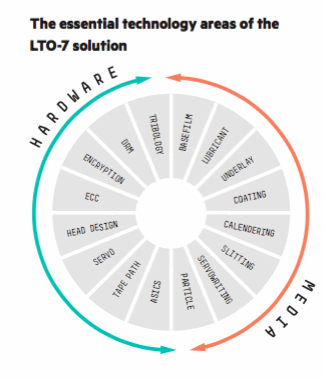 The essential technology areas of the LTO-7 solution
