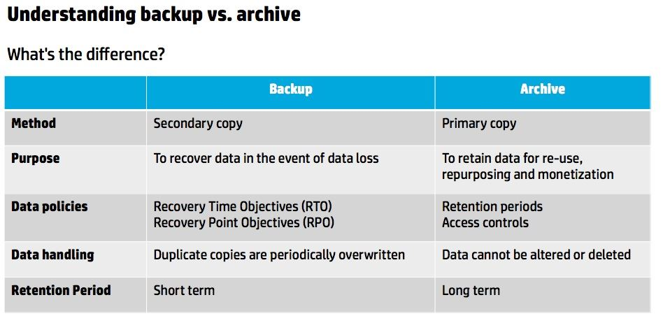 Understanding backup vs. archive